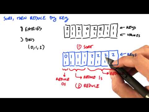 Sort Then Reduce By Key - Intro to Parallel Programming