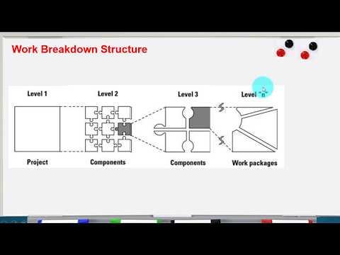 Work Breakdown Structure 3/4
