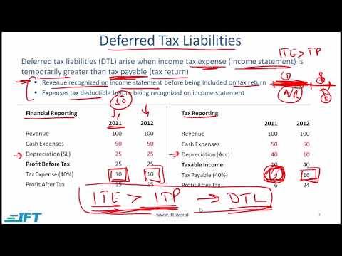 Level I CFA: FRA R30 Income Taxes-Lecture 1