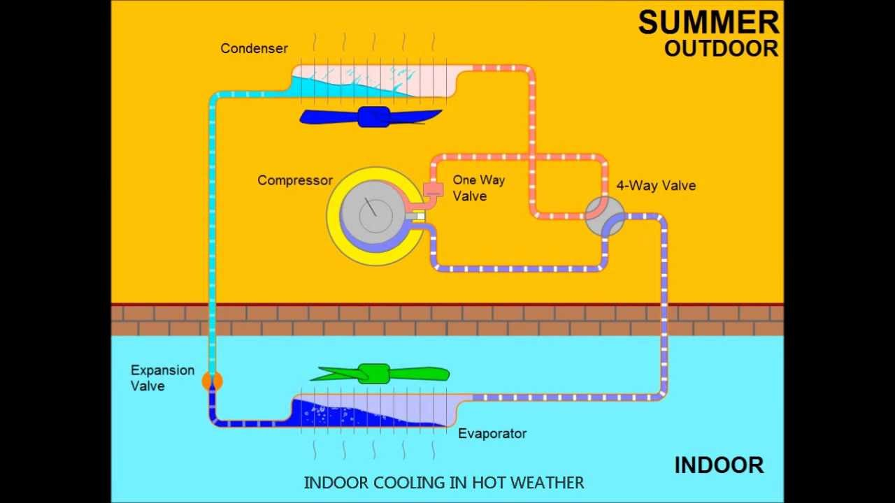 air conditioning system working principle animation - youtube