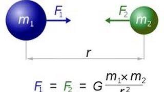Закон всемирного тяготения. Физика 10.