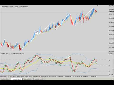 Trading with the ZigZag indicator