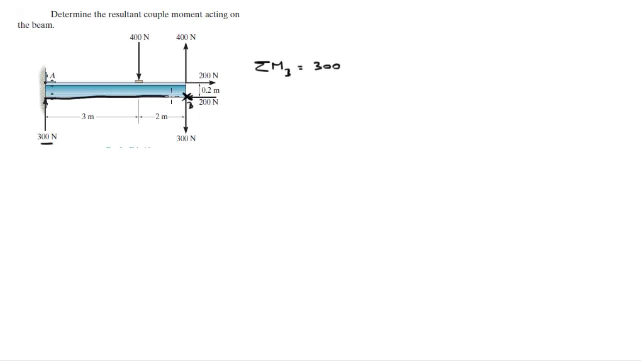 Determine The Resultant Couple Moment Acting On The Beam