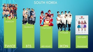 [KPOP RANKING] Top 5 Ranking of idols' Youtube video hits per country