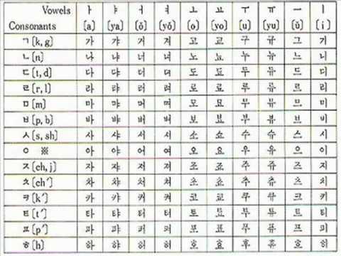 Hangul Transliterated Chart