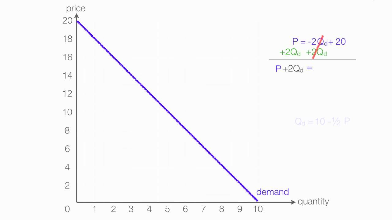 How To Calculate Inverse Supply And Inverse Demand Youtube