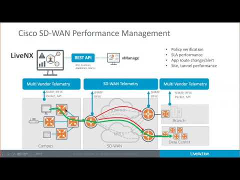 Unmatched Visibility For Cisco Sd Wan Qos And Multi Cloud Youtube