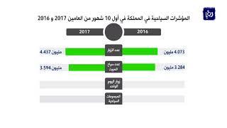 تحسن المؤشرات السياحية في المملكة خلال العشرة أشهر الأولى من العام الحالي - (19-11-2017)