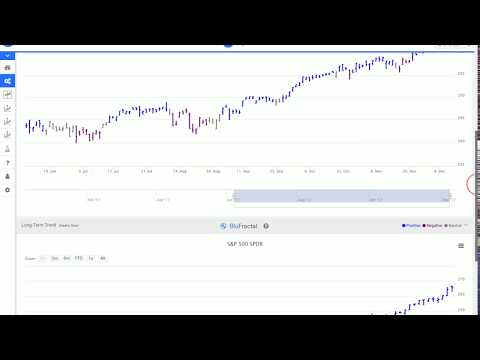 BluFractal System: Leading Trend Indicators Video Instructions
