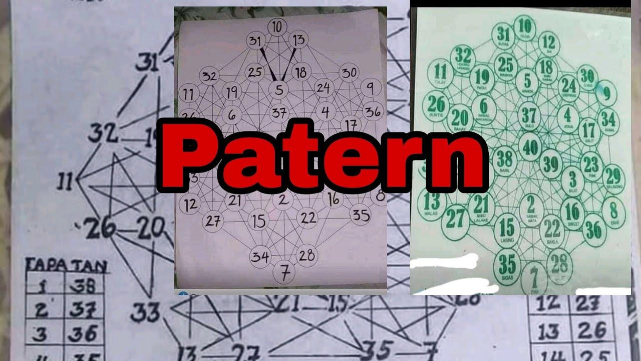 Download IBAT-IBANG PARAAN SA PAG-GAMIT NG GANITONG PATERN,  PARA SA STL.