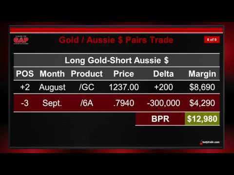 Trading Correlations: Gold & Australian Dollar | Closing the Gap: Futures Edition