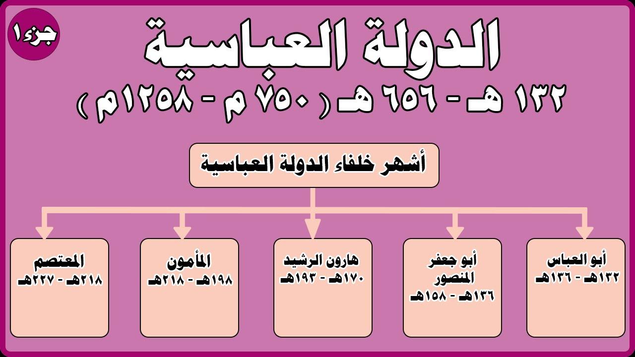 الخلافة الإسلامية زمن الأمويين والعباسيين ونماذج من الدول المستقلة الدولة العباسية جزء 1 Youtube