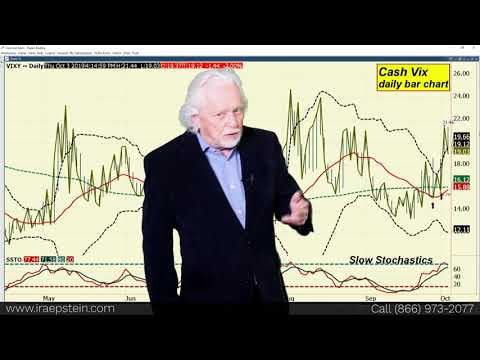 Ira Epstein's End Of The Day Financial Video 10 3 2019