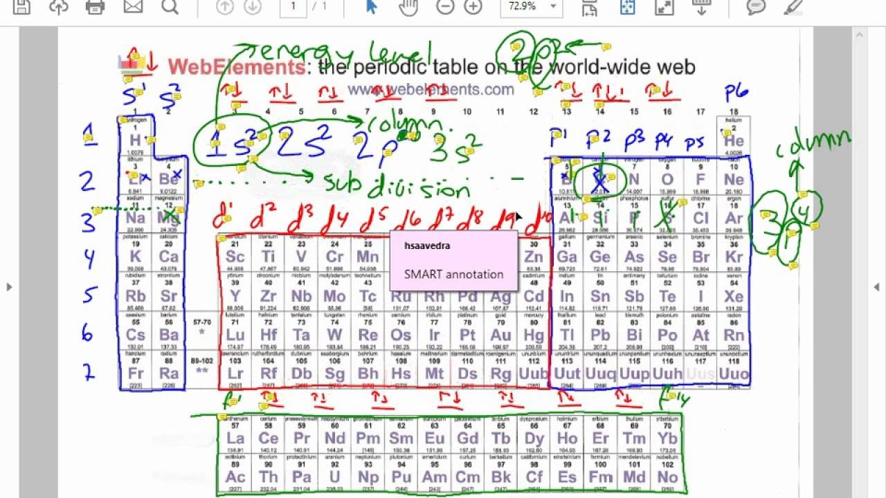 Periodic table spdf part 2 ground state configuration youtube periodic table spdf part 2 ground state configuration gamestrikefo Choice Image