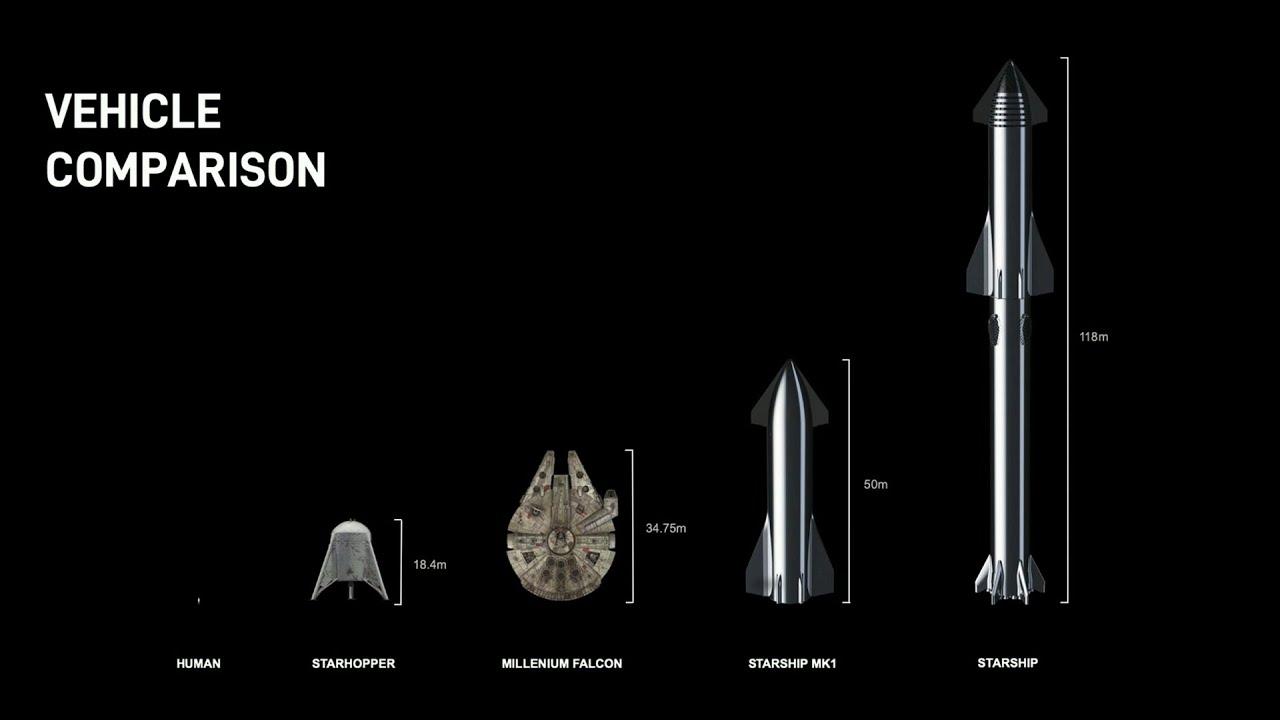 Spacex Starship Vs  Millennium Falcon In Size Comparison