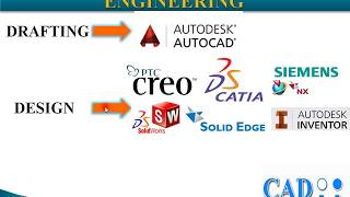 Introduction About CAD  Hindi