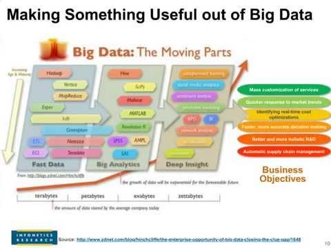 Using Big Data Analytics to Amplify Security Intelligence