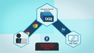 Ixia Makes Monitoring Plug 'n Play