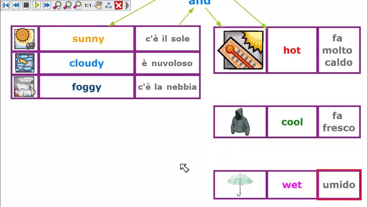 The Weather Whats The Weather Like Video Lesson By Simona