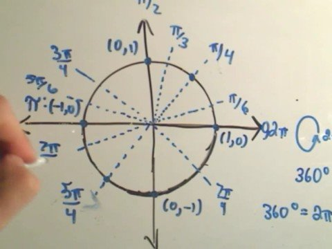 ❖ A Way To Remember The Entire Unit Circle For Trigonometry