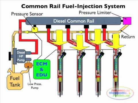 Diesel Common Rail Injection Facts 1 Youtube