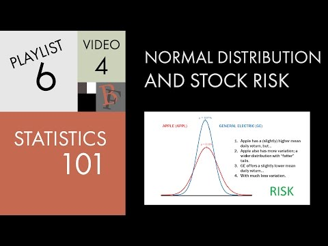 Statistics 101: Normal Distribution and Stock Risk
