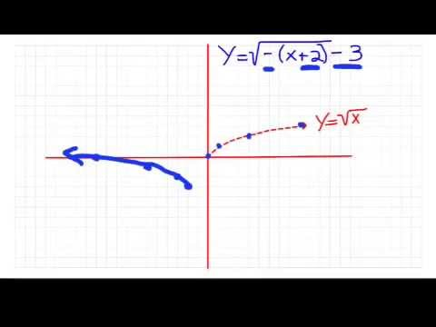 Transformations Of Square Root Functions #1