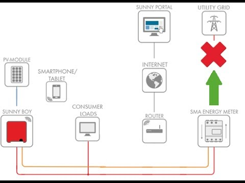 Tech Tip : How to Setup Zero Export with only an SMA Energy Meter  YouTube