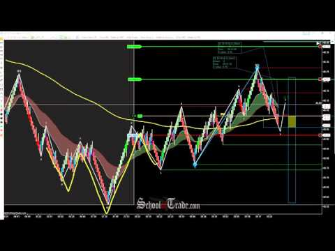 WAVE Pattern Trading Crude Oil Futures; SchoolOfTrade.com