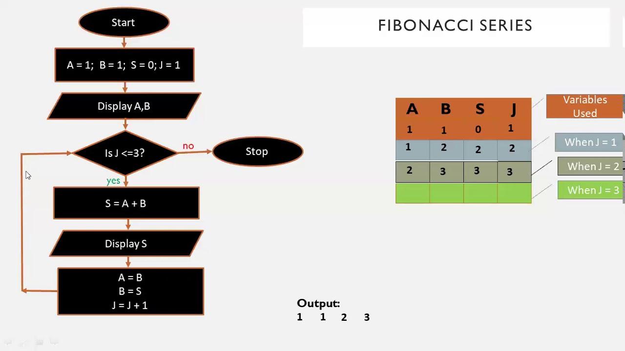 Fibonacci Series Flowchart Explained - YouTube