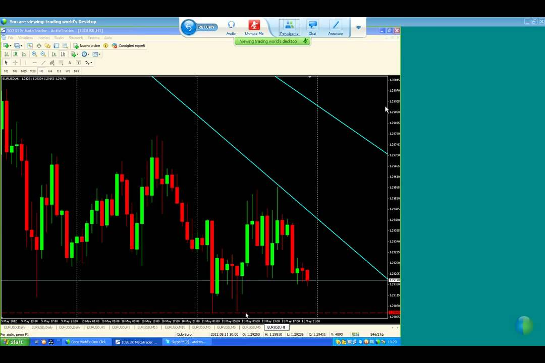 Corso forex trading online
