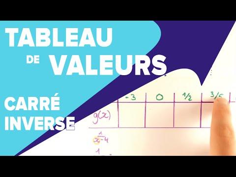 Fonction Carre Et Inverse Tableau De Valeurs Mathrix Youtube