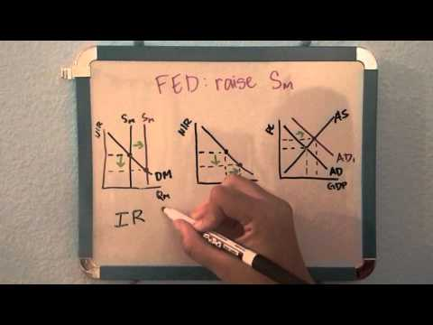 The Fed & the Money Market, Investment Demand, and Aggregate Supply/Demand