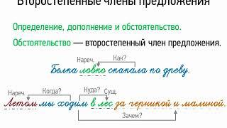 Второстепенные члены предложения (5 класс, видеоурок-презентация)