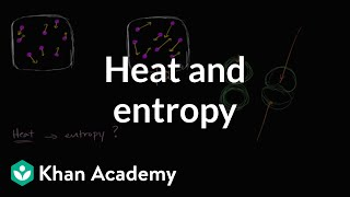 Why Heat Increases Entropy