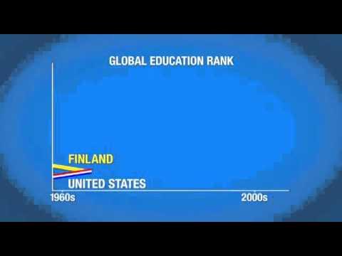 Global education rank