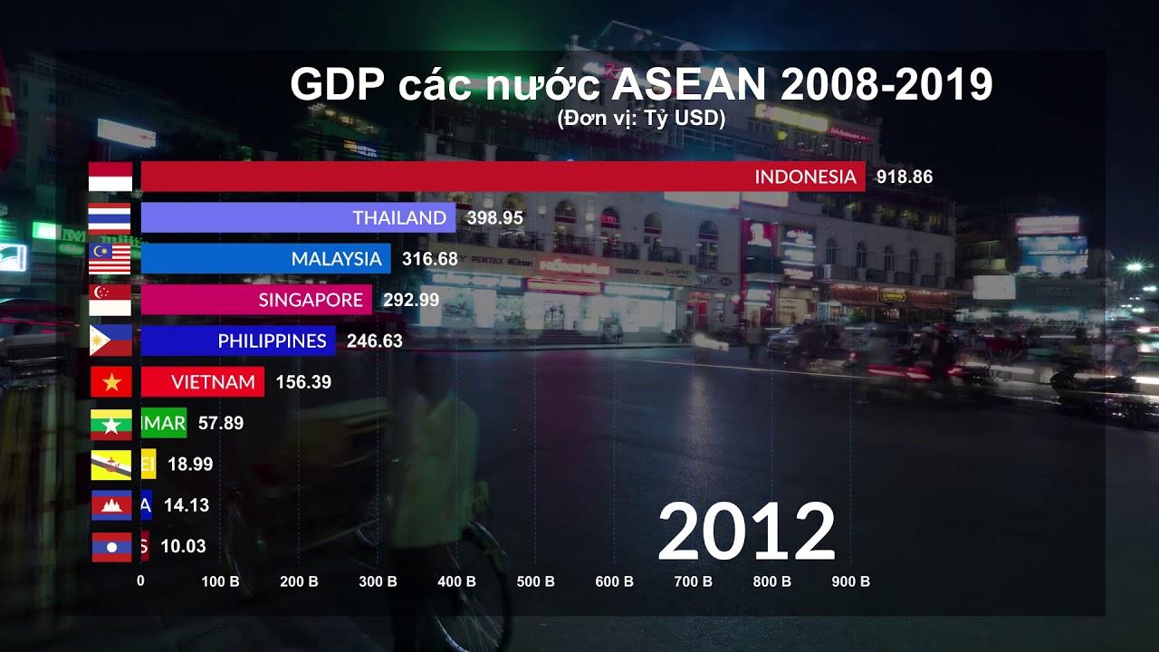 Photo of [Infographic] Tăng trưởng GDP các nước ASEAN giai đoạn 2008 – 2019 mới