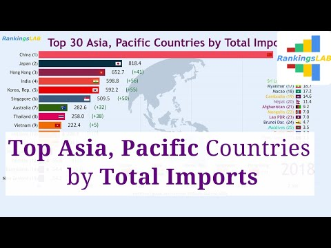 Top 30 Asia, Pacific Countries by Imports (1960-2018) Ranking [4K]