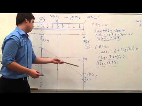 Problema resuelto de una viga simplemente apoyada ( Diagrama de Cortante y Momento)