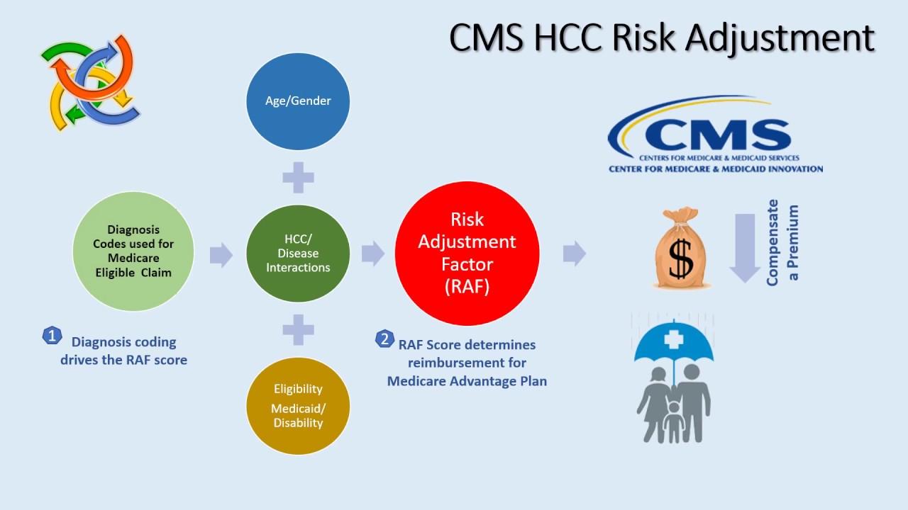 HCC Risk Score Calculator 2018 - YouTube