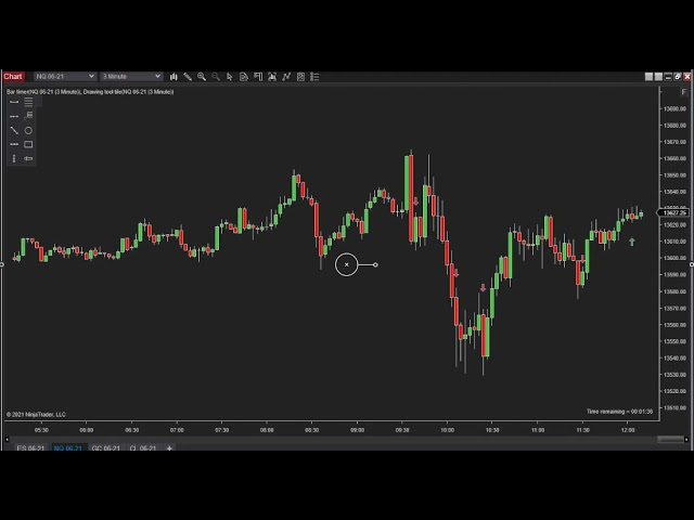 050521 -- Daily Market Review ES GC CL NQ - Live Futures Trading Call Room
