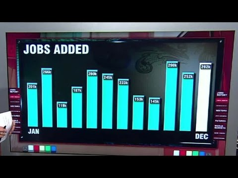 U.S. economy ends 2015 with strong job gains