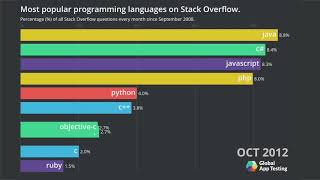 Popular Videos - Programming Languages & Programming languages used in most popular websites