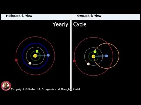 Earth the centre of the Universe - The geocentric model