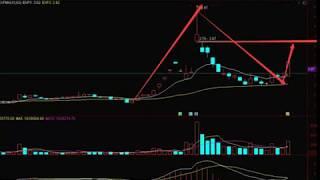 【今日股市】股市剑客超级筹码理论系列