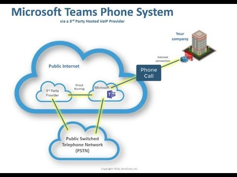 Microsoft Teams Phone System: Calling Plan
