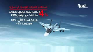 تراجع المؤيدين داخل روسيا للغارات في سوريا
