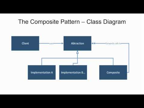 Dependency Inversion Principle - The Composite Pattern