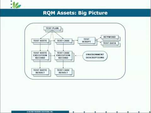 RQM Demo Part 1 Big Picture