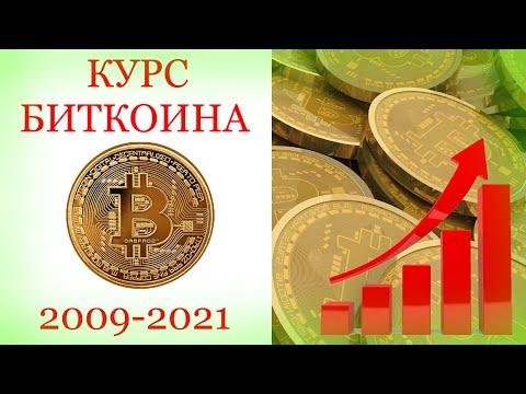 Биткоин. Как менялся курс биткоина за все время с 2009 по 2021 в рублях.